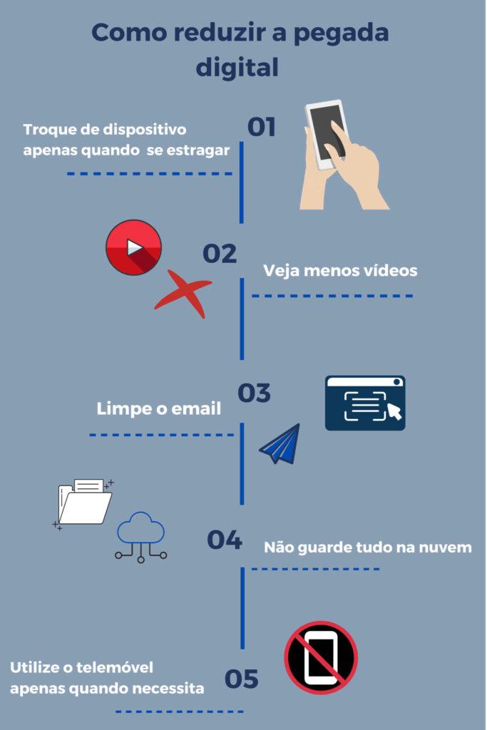 Infografia de fundo azul sobre como reduzir a pegada digital com 5 soluções escritas a cor branca e complementada com 8 icons.
